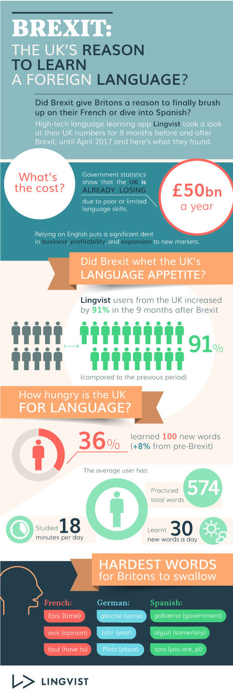 More Brits are learning languages in the post-Brexit era.